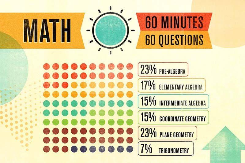 Hình thức thi ACT là gì - math